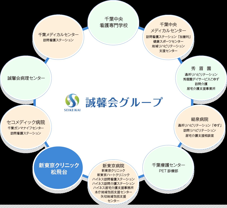 誠馨会グループのイメージ